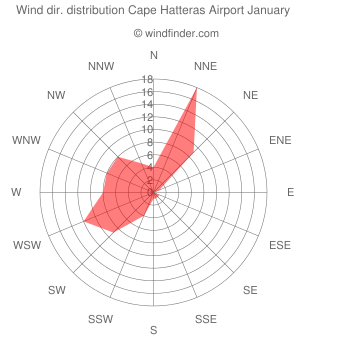 Wind direction distribution Cape Hatteras Airport January