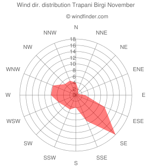 Wind direction distribution Trapani Birgi November