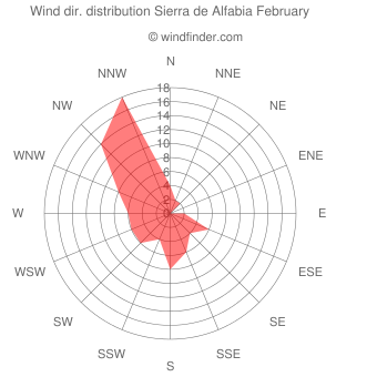 Wind direction distribution Sierra de Alfabia February