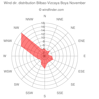 Wind direction distribution Bilbao-Vizcaya Boya November