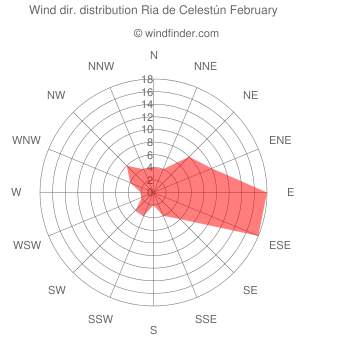 Wind direction distribution Ria de Celestún February