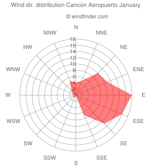 Wind direction distribution Cancún Aeropuerto January