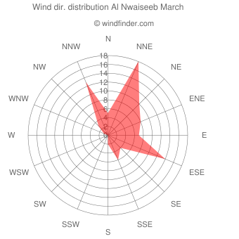 Wind direction distribution Al Nwaiseeb March