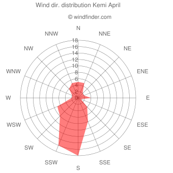 Wind direction distribution Kemi April