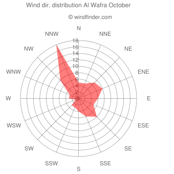 Wind direction distribution Al Wafra October