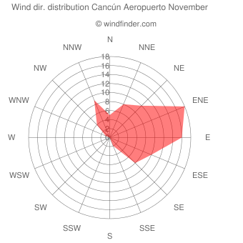Wind direction distribution Cancún Aeropuerto November