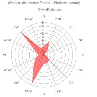 Wind direction distribution Forties 1 Platform January