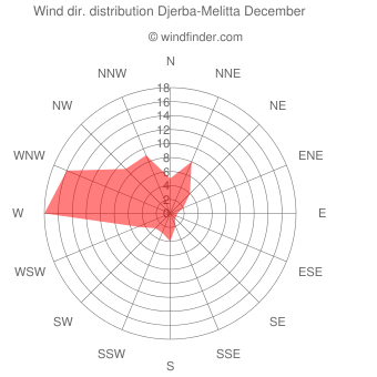 Wind direction distribution Djerba-Melitta December