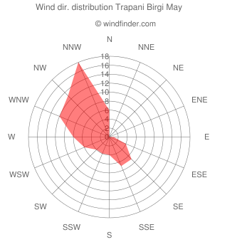 Wind direction distribution Trapani Birgi May