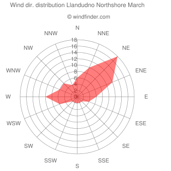 Wind direction distribution Llandudno Northshore March