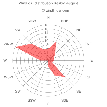 Wind direction distribution Kelibia August
