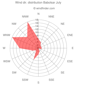 Wind direction distribution Babolsar July