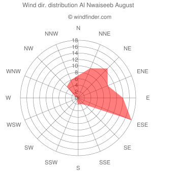 Wind direction distribution Al Nwaiseeb August