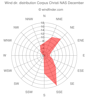 Wind direction distribution Corpus Christi NAS December
