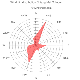 Wind direction distribution Chiang Mai October