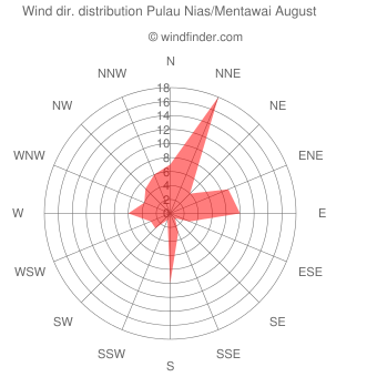 Wind direction distribution Pulau Nias/Mentawai August