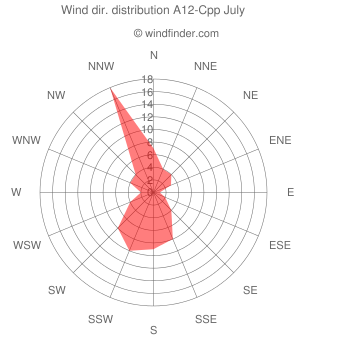 Wind direction distribution A12-Cpp July