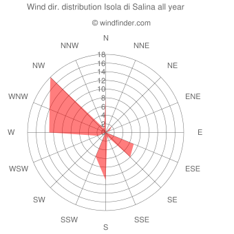 Annual wind direction distribution Isola di Salina