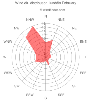 Wind direction distribution Ilundáin February