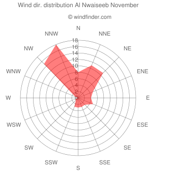 Wind direction distribution Al Nwaiseeb November