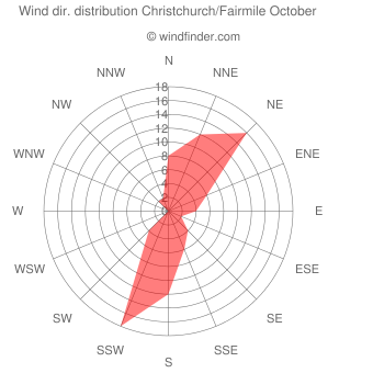 Wind direction distribution Christchurch/Fairmile October