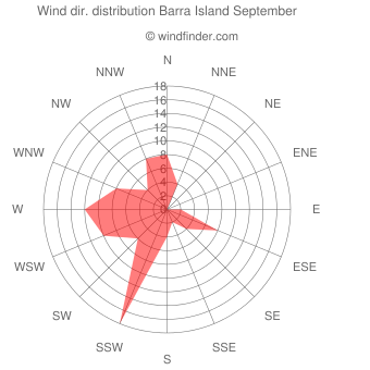 Wind direction distribution Barra Island September