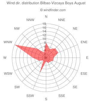 Wind direction distribution Bilbao-Vizcaya Boya August