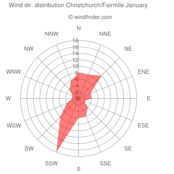 Wind direction distribution Christchurch/Fairmile January
