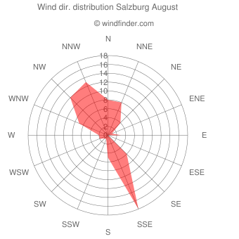 Wind direction distribution Salzburg August