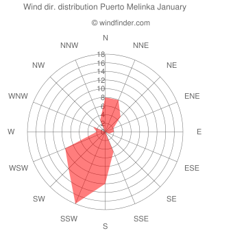 Wind direction distribution Puerto Melinka January