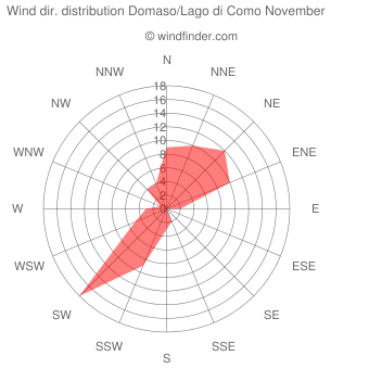 Wind direction distribution Domaso/Lago di Como November