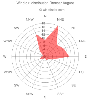 Wind direction distribution Ramsar August