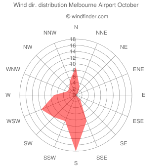 Wind direction distribution Melbourne Airport October