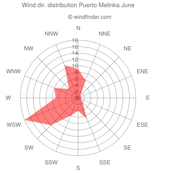 Wind direction distribution Puerto Melinka June