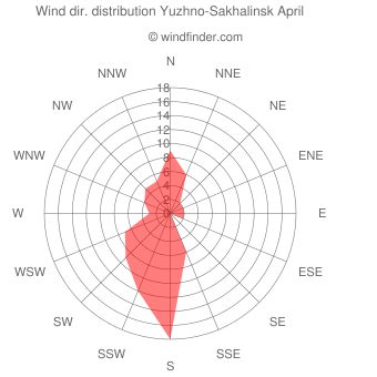 Wind direction distribution Yuzhno-Sakhalinsk April