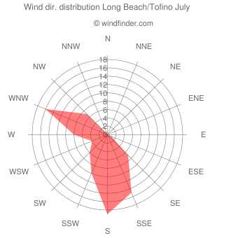 Wind direction distribution Long Beach/Tofino July