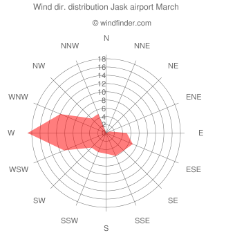 Wind direction distribution Jask airport March