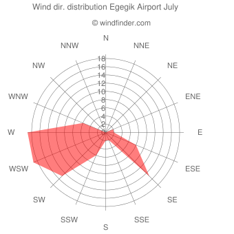 Wind direction distribution Egegik Airport July
