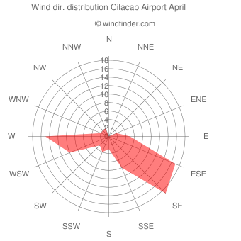 Wind direction distribution Cilacap Airport April