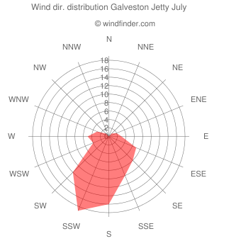 Wind direction distribution Galveston Jetty July