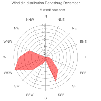Wind direction distribution Rendsburg December