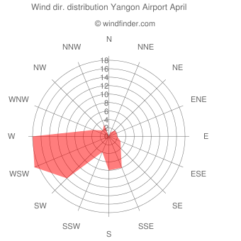 Wind direction distribution Yangon Airport April