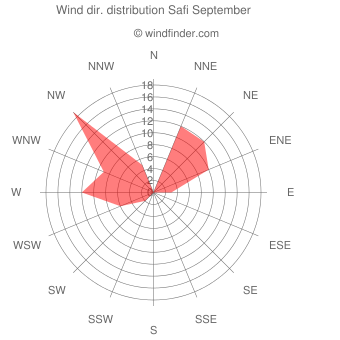Wind direction distribution Safi September