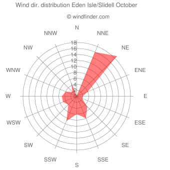 Wind direction distribution Eden Isle/Slidell October