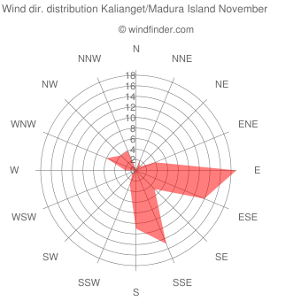 Wind direction distribution Kalianget/Madura Island November