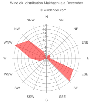 Wind direction distribution Makhachkala December