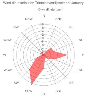 Wind direction distribution Trintelhaven/Ijsselmeer January