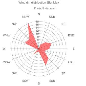 Wind direction distribution Ələt May