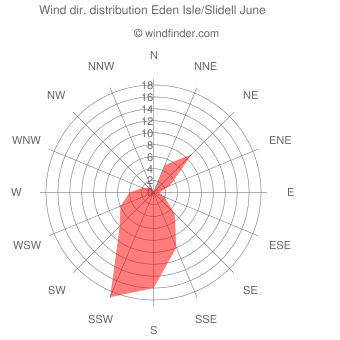 Wind direction distribution Eden Isle/Slidell June