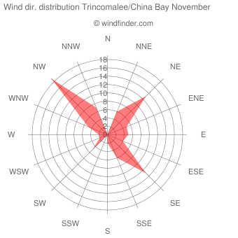 Wind direction distribution Trincomalee/China Bay November